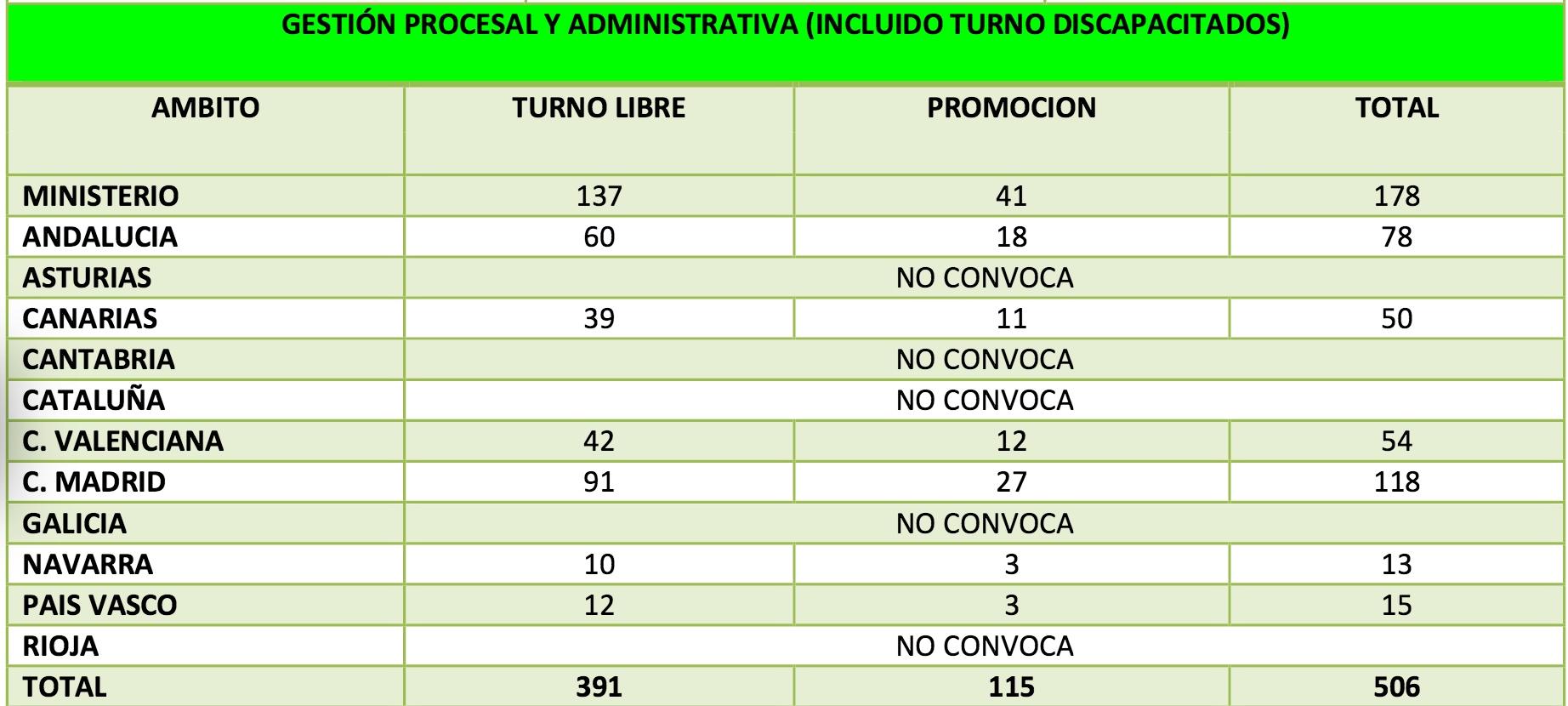 Desglose OEP 2016 por CCAA