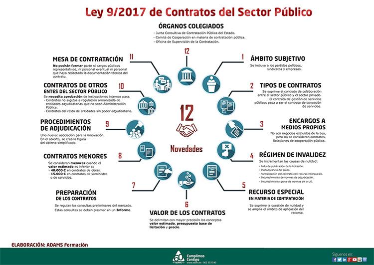 Ley de Contratos