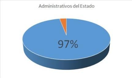 AdministrativoEstadolibro