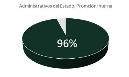 AdministrativoEstadoPIlibro