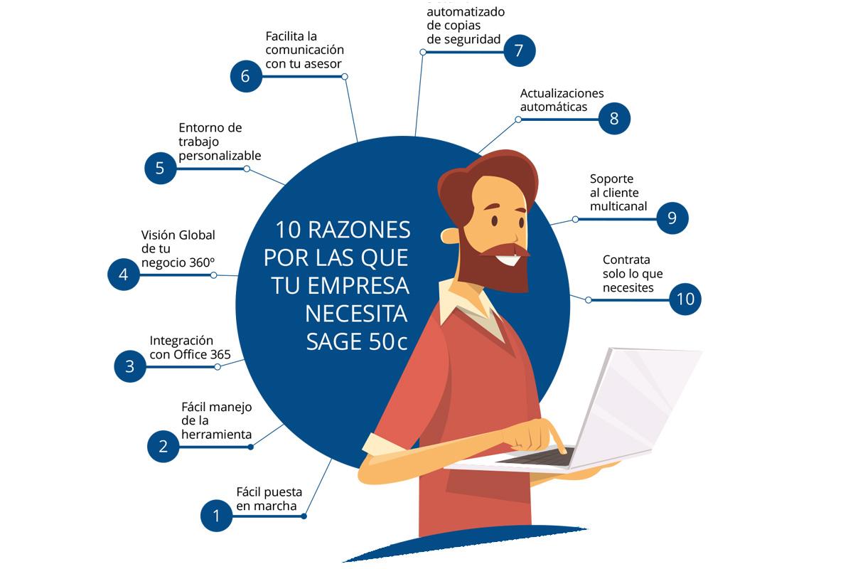 Posibilidades Sage 50 Cloud