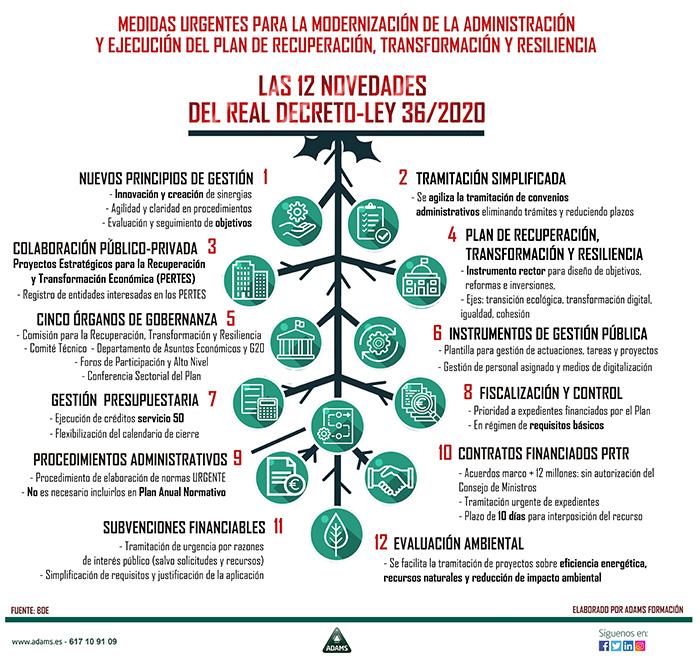 Real Decreto 36/2020